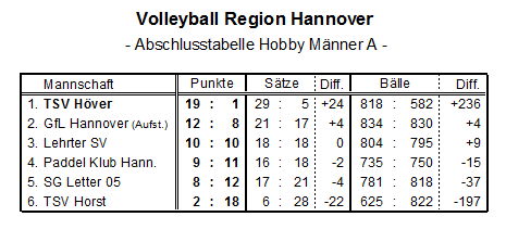 tabelle_volleyball_2015